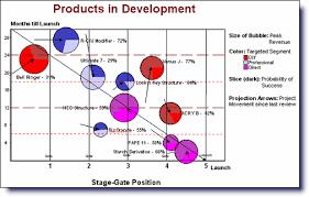 Npd Charts Improving New Product Development Npd Portfolio Charts From