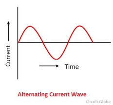 alternating current vs direct current. alternating-current-wave- alternating current vs direct