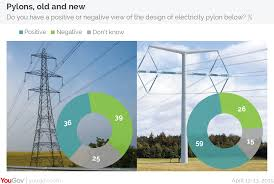 New Pylon Design First New Pylon For 90 Years A Hit With Voters Yougov