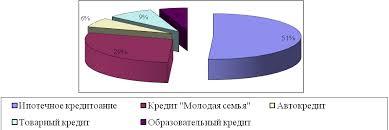 Реферат Методы кредитования в российских коммерческих банках и  Методы кредитования в российских коммерческих банках и пути улучшения кредитной политики
