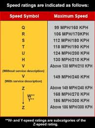 Dunlop Kart Tire Chart Tire Buying Guide How To Choose The Right Tires For Your