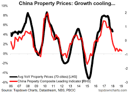 Chinese Stock Market Chart 2018 Chart Of The Week China Property Outlook