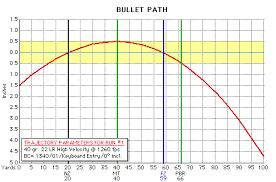 20 Gauge Slug Ballistics Chart 19 Unmistakable 22 250 Drop Chart