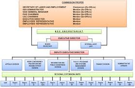 Corporate Governance Employees Compensation Commission