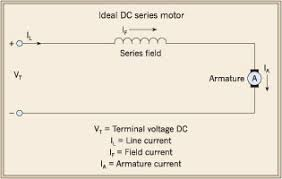 differentiating between dc and ac motors the series dc motor has the field winding in series the armature