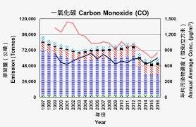 Chart For 1997 2016 Carbon Monoxide Emissions Carbon