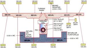Troubleshooting Hvac Air Flow Systems Hvacr Troubleshooting