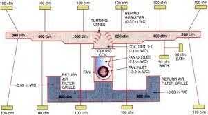 Hvac Cfm Air Flow Chart Troubleshooting Hvac Air Flow Systems Hvacr Troubleshooting