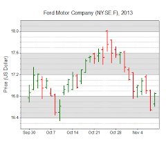 Ford Motor Company Stock Quote Extraordinary Graph Templates For All Types Of Graphs Origin Scientific Graphing