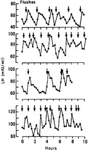 Fsh Levels Menopause Chart The Menopause Glowm