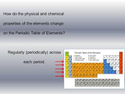 Periodic Table. Arrangement of the Table…. Need to know…. Group ...