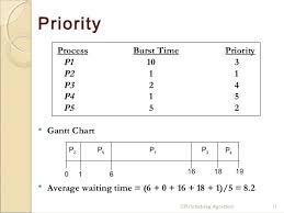 Gantt Chart Fcfs Scheduling Algorithm Cpu Scheduling Algorithms
