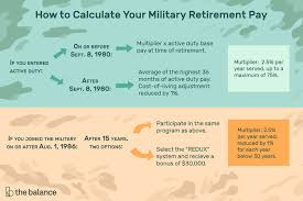 Understand The Military Retirement Pay System