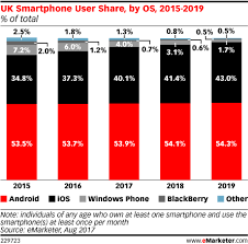 Uk Year End Charts 2015 Uk Smartphone User Share By Os 2015 2019 Of Total