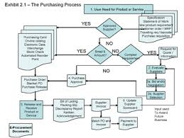 e procurement and the purchasing process   scm   supply chain    e procurement and the purchasing process