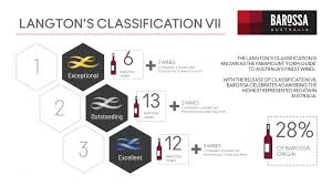Langtons Vintage Chart 2018 Celebrating Langtons Classification Vii Barossa Wine