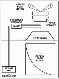 the hammond organ page diagram of leslie speaker