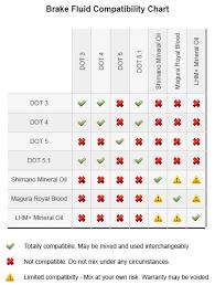 Complete Silicone Oil Compatibility Chart 2019