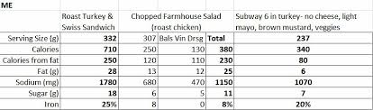 Eternal Lizdom Taste Test Arbys Vs Subway Chicken Salad