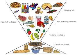 unhealthy food pyramid. Plain Food The Food Pyramid Of An Unhealthy Personu0027s Diet Inside Unhealthy Food Pyramid S