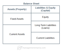 basic balance sheet balance sheet managementmania com