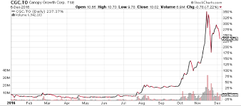 Glh Stock Chart Canopy Positioned To Dominate With 430 Million Bid For Mettrum