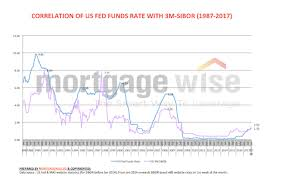 Sibor Forecast 2018 How High Can It Rise To