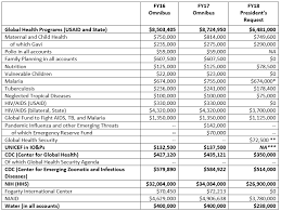 Trump Administration Org Chart Trump Administration Releases Fy18 Budget Global Health