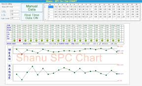 Cpk Chart Excel Template Free Create Spc Cp And Cpk Chart Using C Codeproject