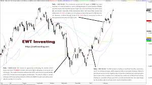 Bse Charts Technical Analysis Elliott Wave Theory Stock Chart Analysis Wave Theory