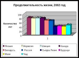 Реферат Динамика уровня жизни в России за последние лет Динамика уровня жизни реферат Динамика уровня жизни реферат