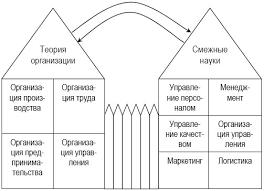 Регламентация организации труда курсовая