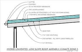 Low Pitch Roof Design Hybrid Low Slope Unvented Roof Assembly In Boise Home