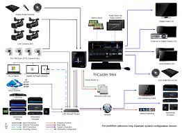 system diagram system diagram mini advanced hd 4i1