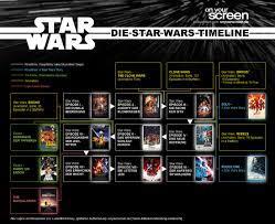 Die STAR WARS Timeline (Update 2020 ...