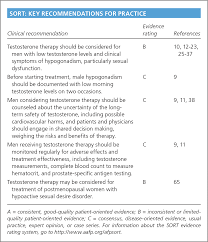 Testosterone Therapy Review Of Clinical Applications