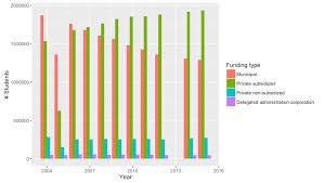 School Funding Chart Chart Prototypes Datachile Datachile Etl Wiki Github