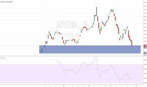 Adyen Stock Chart Adyen Stock Price And Chart Euronext Adyen Tradingview