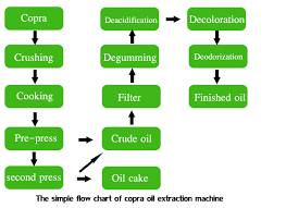Coconut Oil Production Flow Chart Coconut Oil Extraction Production Line Copra Oil Extraction
