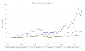 Scottish Widows Share Price Chart Aberdeen From Pariah To Peoples Wealth Manager Citywire