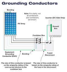 code corner pv grounding and bonding part 2 home power magazine grounding conductors schematic