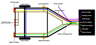 7 wire trailer wiring kit 7way gif wiring diagram alexiustoday 3 Wire Trailer Light Wiring Diagram 7 wire trailer wiring kit 5 pin plug diagram and ap 14 500 bl rd wh 4 wire trailer light wiring diagram