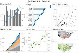Tableau Tip Tuesday How To Create Dual Axis Charts