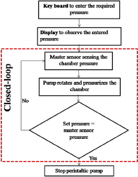 Chamber Pressure Chart Calibration System Flow Chart Download Scientific Diagram