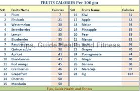 Fruits Calories Calories Chart Calories In Fruits