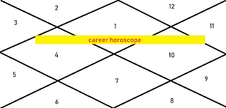 Career Horoscope Astrologygains
