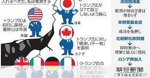 G7 と は