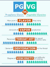 E Liquid Flavor Mixing Chart Pg Vs Vg In Your Vape Juice Exploring The Difference