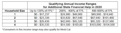 Covered California Chart Do You Qualify For The New California Health Insurance
