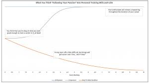 Personal Training Chart From Part Time To Full Time Personal Trainer A Step By